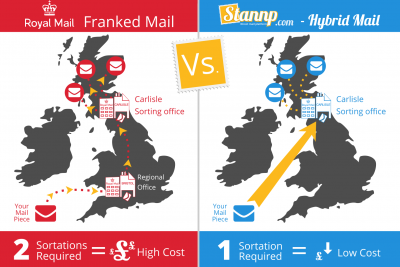 Why Hybrid Mail is cheaper than Franking Machines