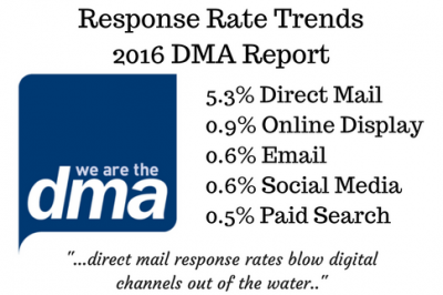 Response Rate Trends